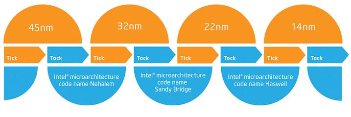 Intel_tick_tock