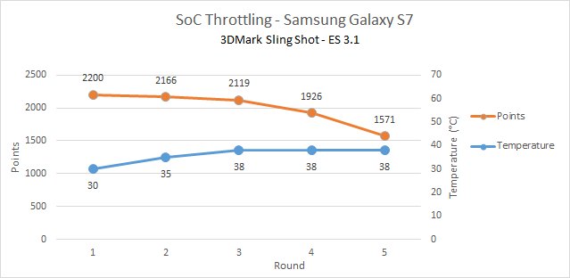 soc_throttling_samsung_GS7