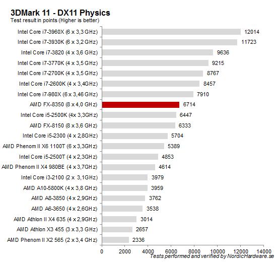 3DMark_11_Physics