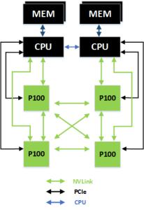 Nvlink CPU:er med 4 Pascal-grafikkretsar