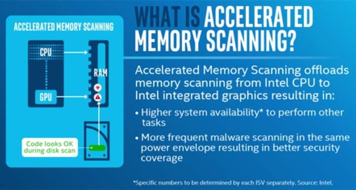 Intel virusskanning grafikkretsar