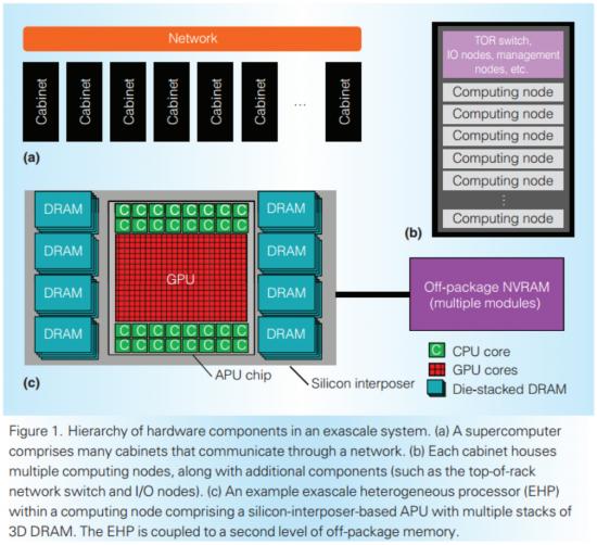 AMD-EHP-APU-32-Zen-Cores-Greenland-HPC
