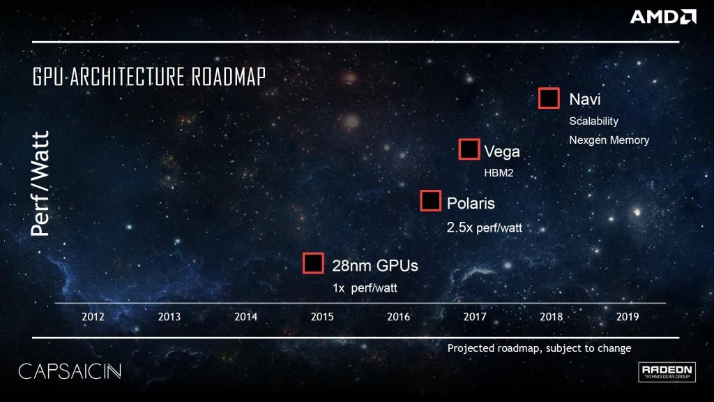 AMD Produktplan Polaris, Vega och Navi