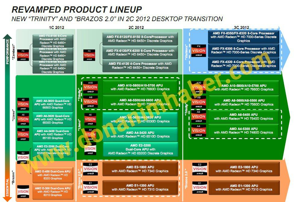 AMD_2012_Don