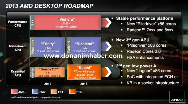 AMD_2013_Richland