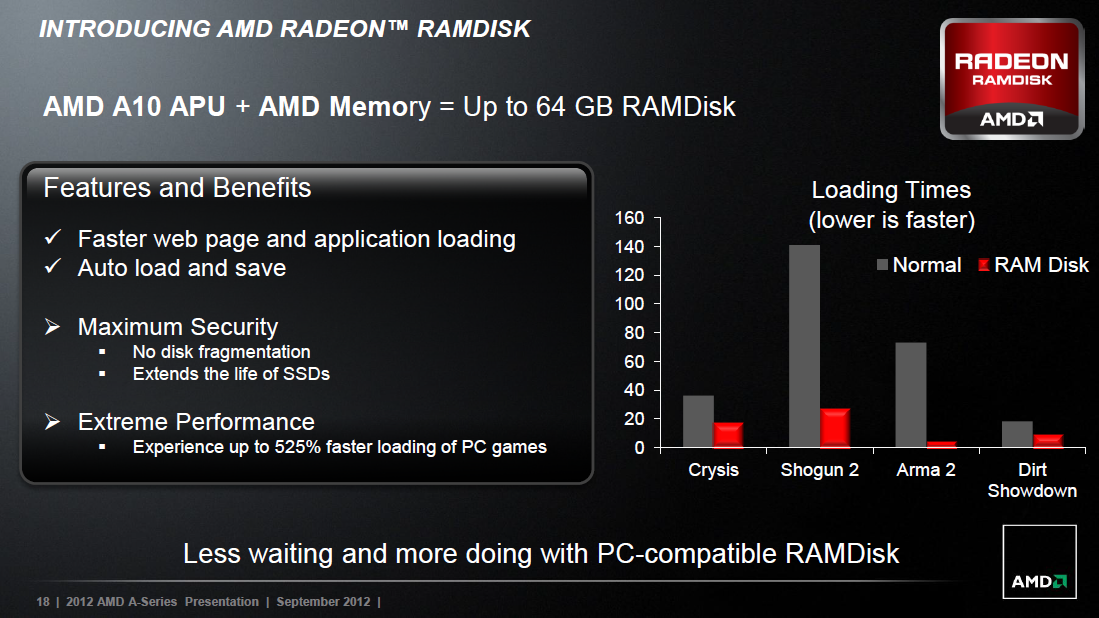 AMD_RAMDisk