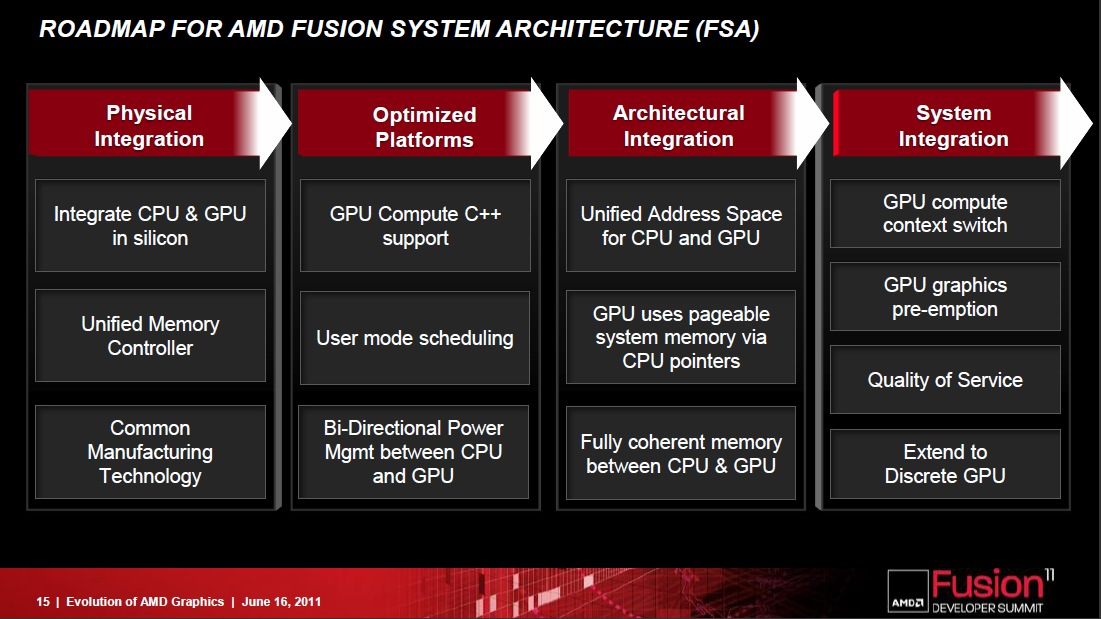 AMD_Southern_Islands2