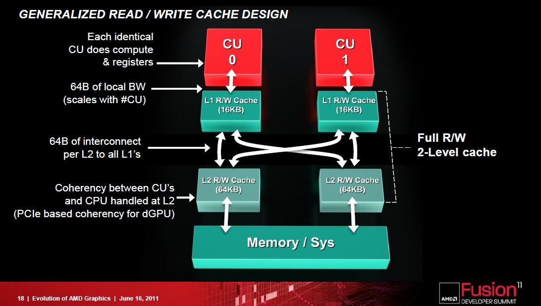 AMD_Southern_Islands4