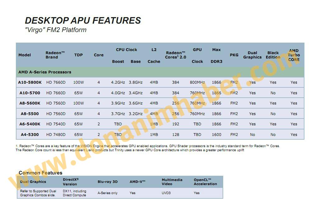 AMD_Trinity_specs