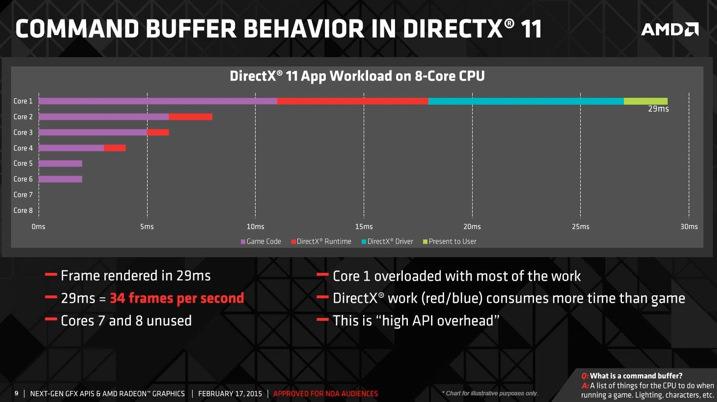 AMD_directX12_CPU_2