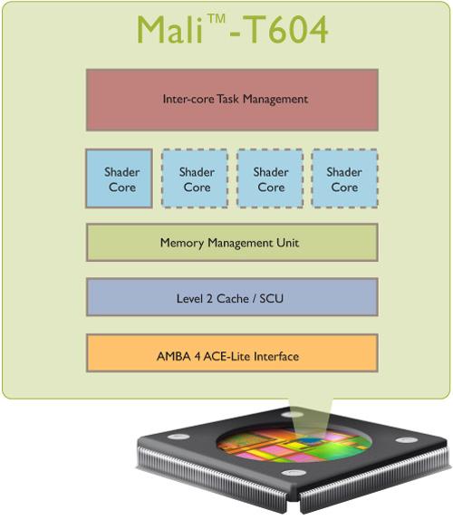 ARM_Mali-T604