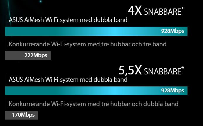 Asus AiMesh - Så bygger du ett kraftfullt Wifi-meshnätverk