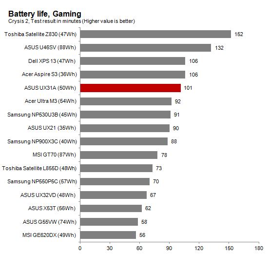 Batterylife_gaming