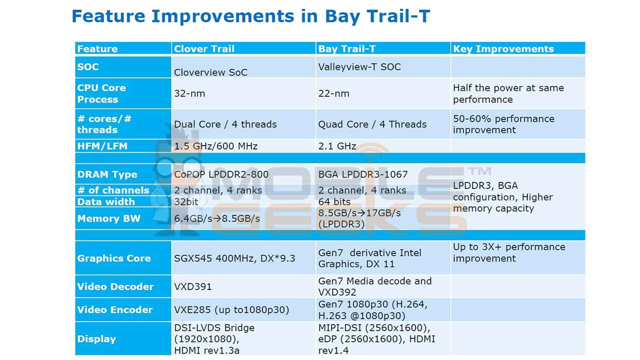 Bay_Trail_T2