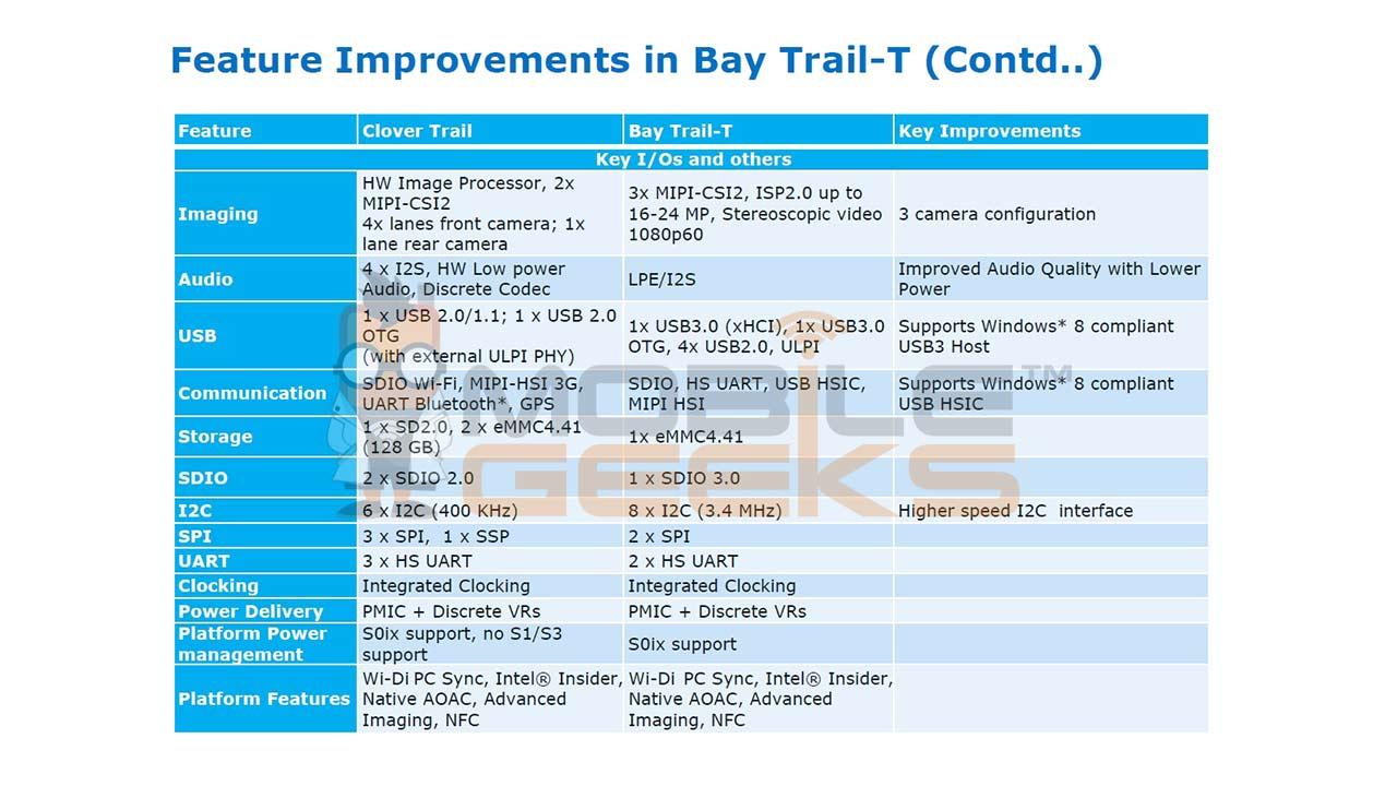 Bay_Trail_T3