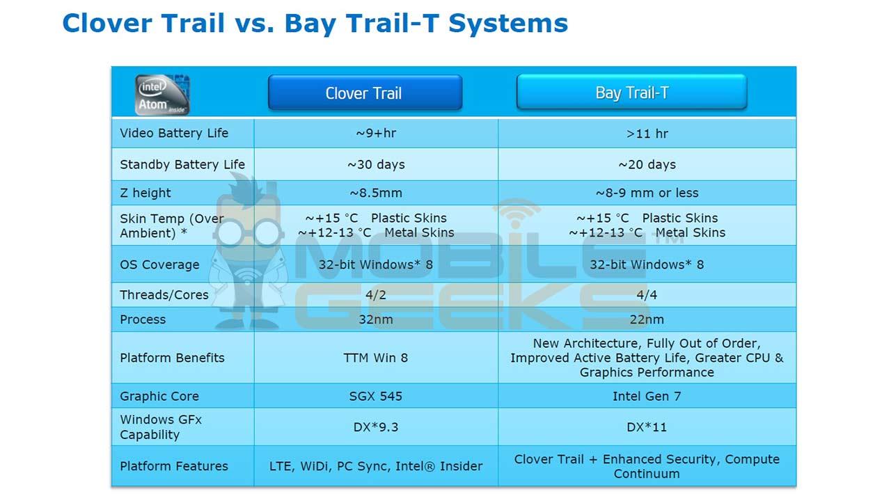 Bay_Trail_T4