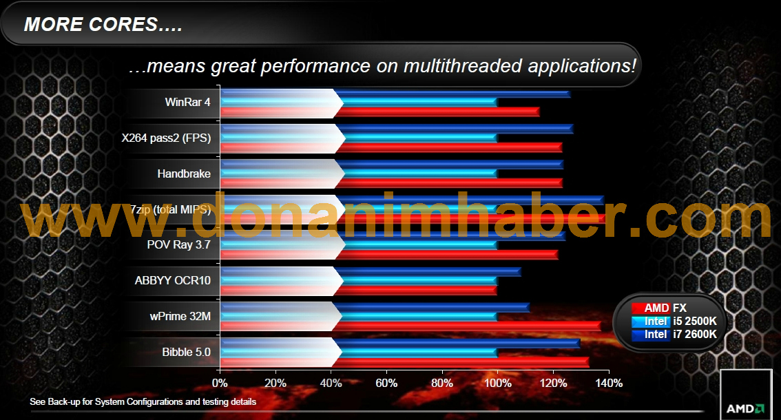 Price, performance slides for AMD FX series