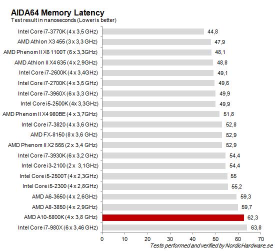 CPU_AIDA64_Latency