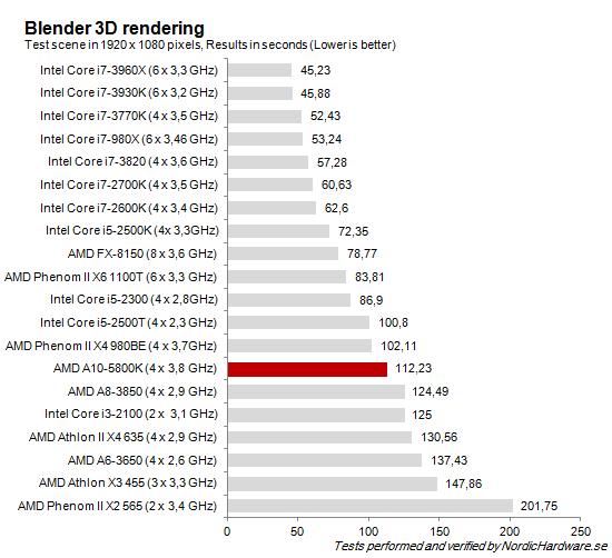 CPU_Blender