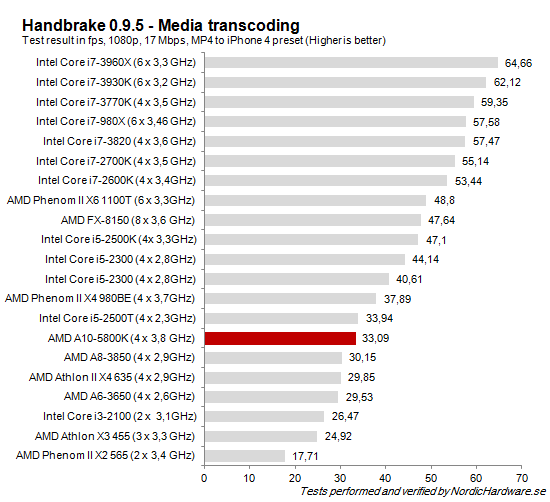 CPU_Handbrake