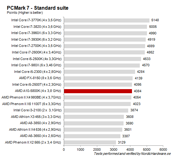 CPU_PCMark7