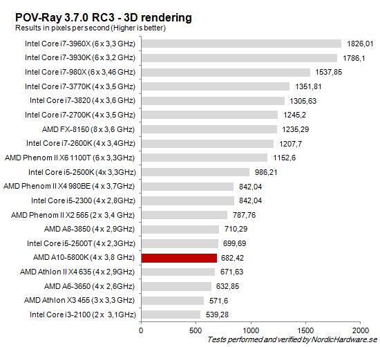 CPU_POV-Ray