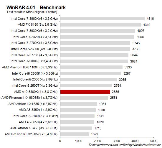 CPU_WinRAR