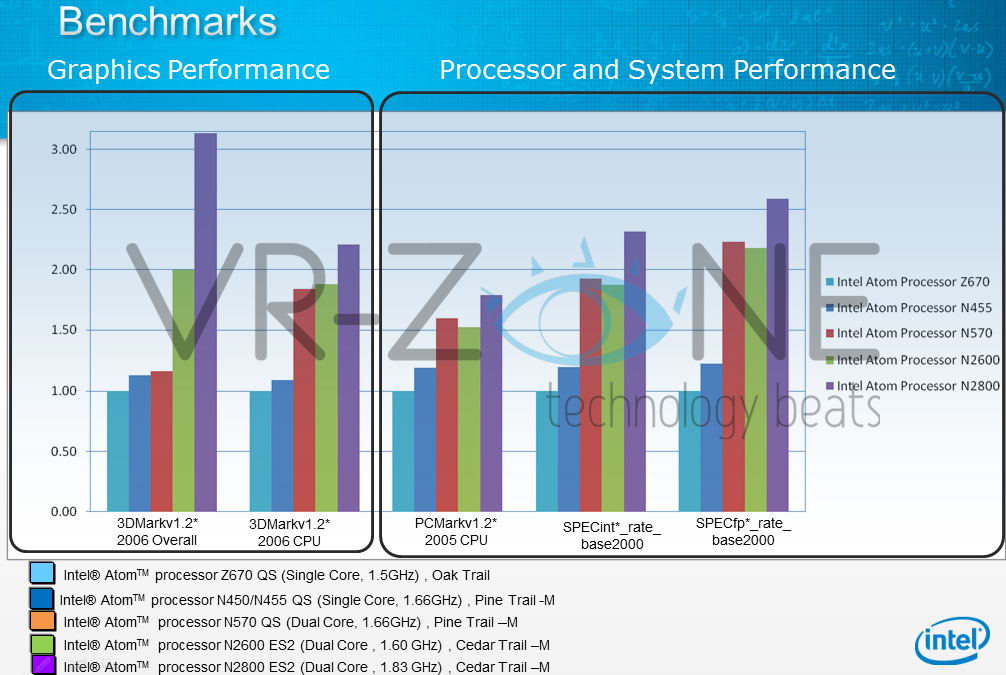 CedarTrail_benchmarks