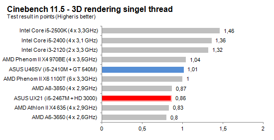 Cinebench_Single