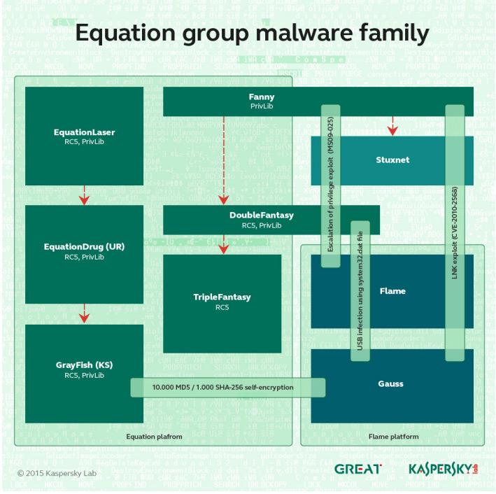 Equationgroup2