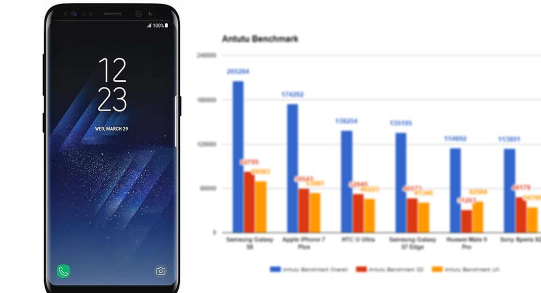 Galaxy S8 prestandatestad – Vi jämför med Iphone 7 och Mate 9 Pro. Samsungs  flaggskepp krossar konkurrenterna och gör ... 58b13550b58cc