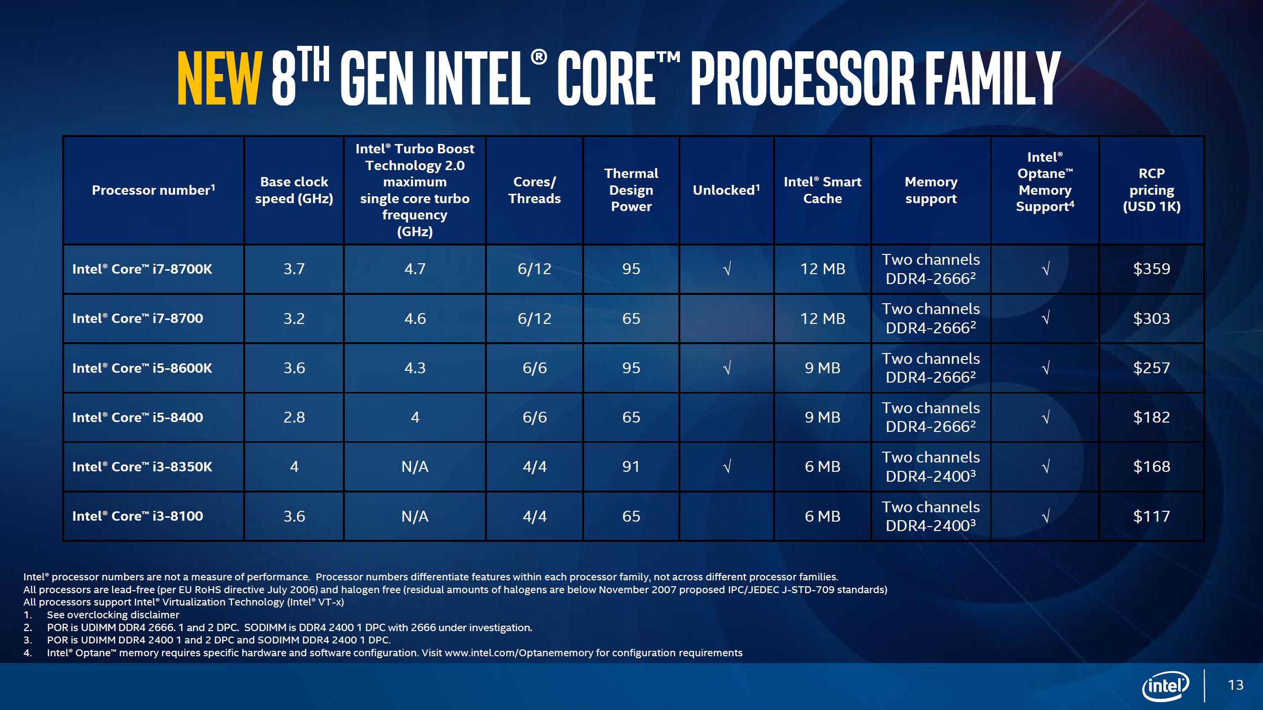 Intel Coffee Lake lineup