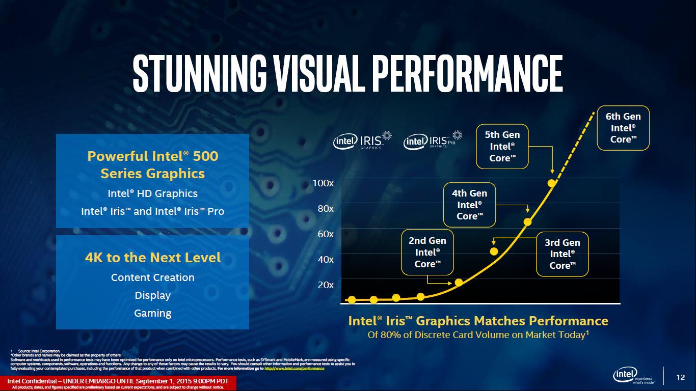 Intel Skylake Processors Graphics Performance