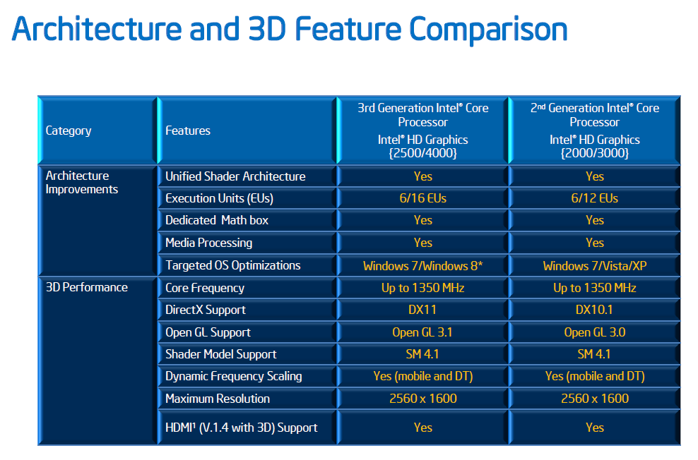 Intel_3D_Features