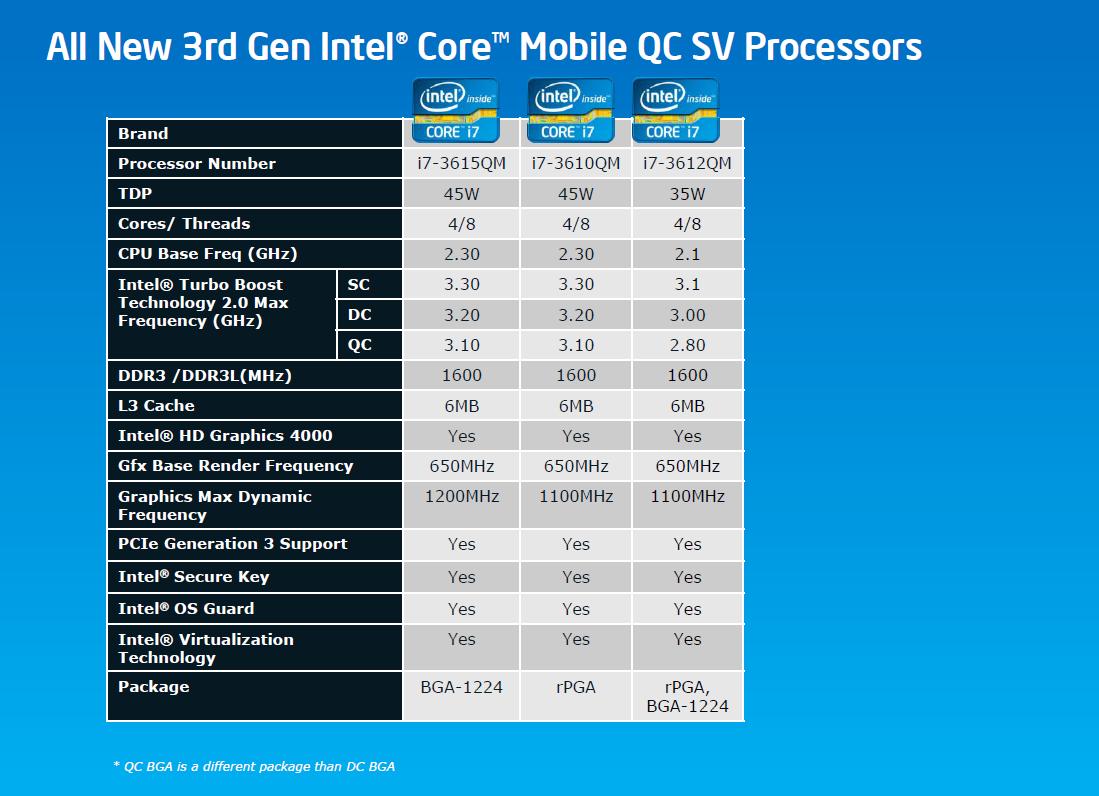Intel_3rd_gen_mobile