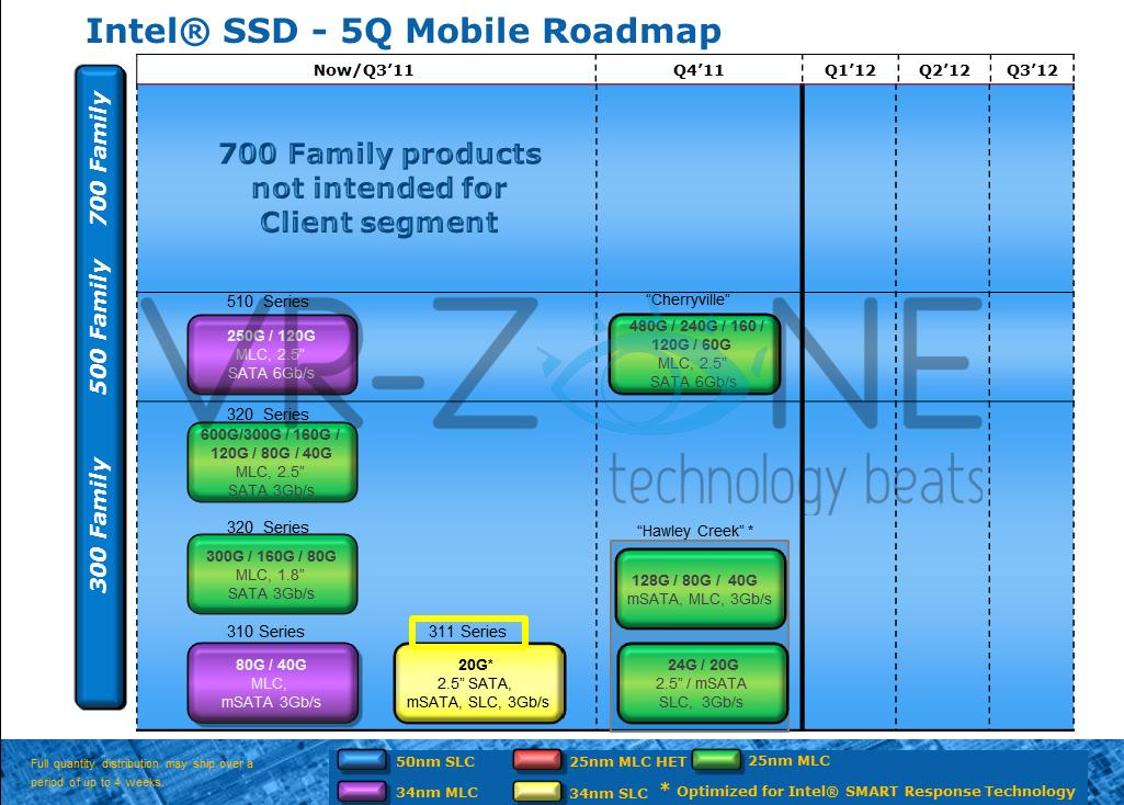 Intel_520