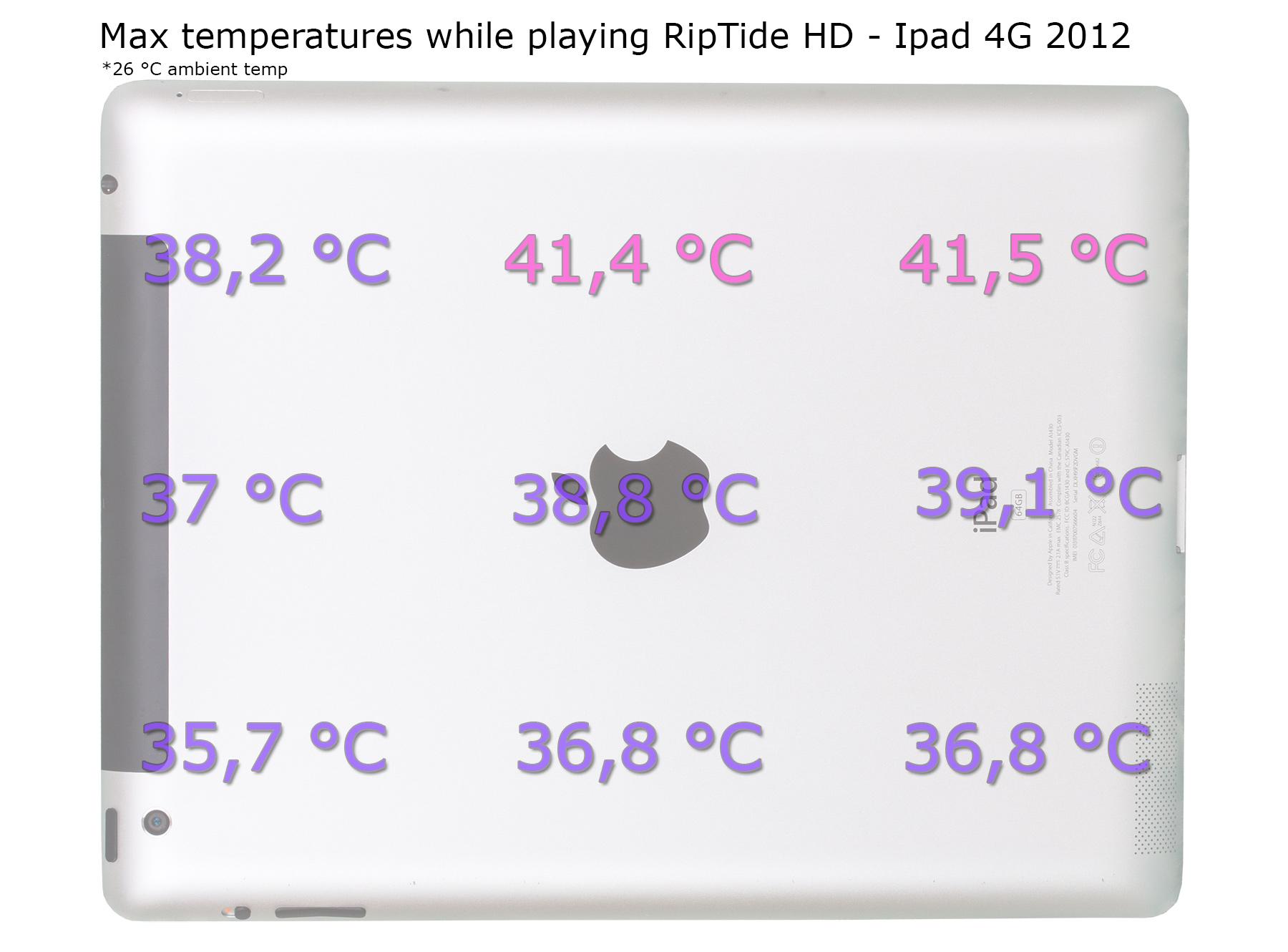Ipad-temperaturer