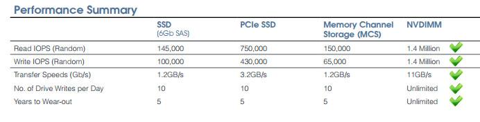 NVDIMM_DDR3