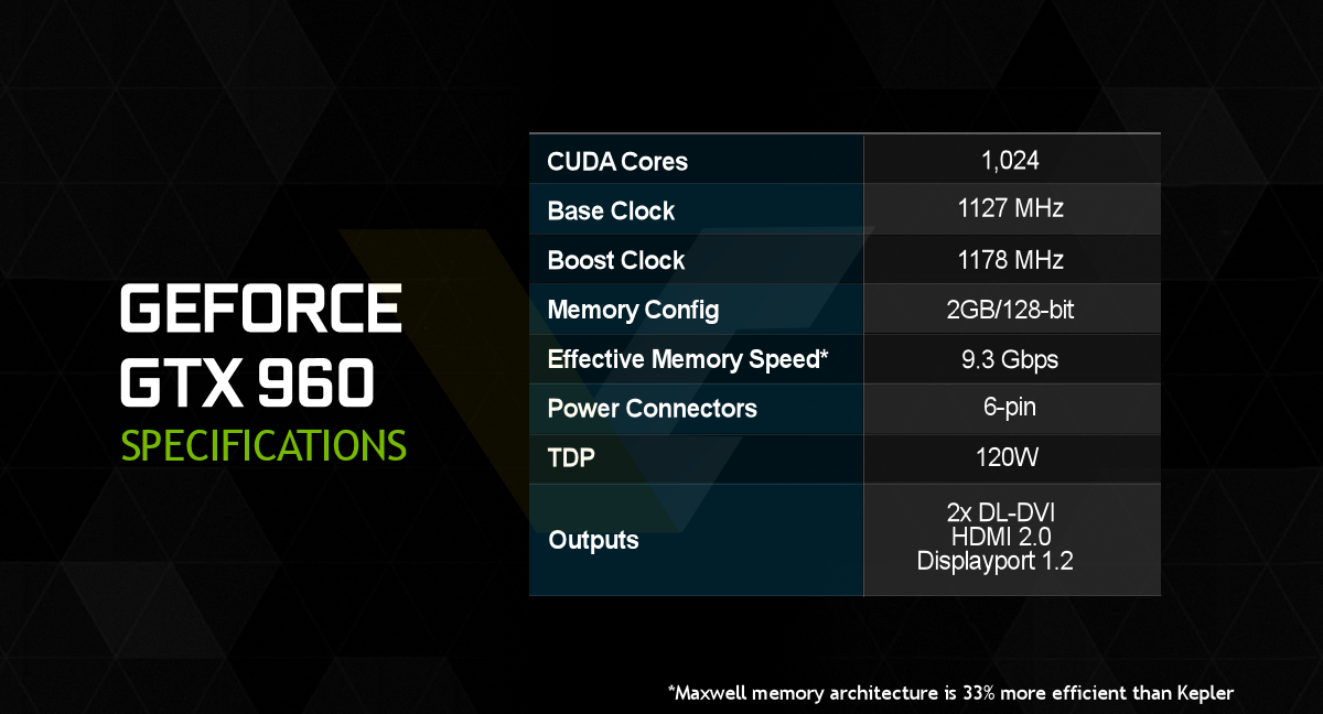 NVIDIA-GeForce-GTX-960-specificatins