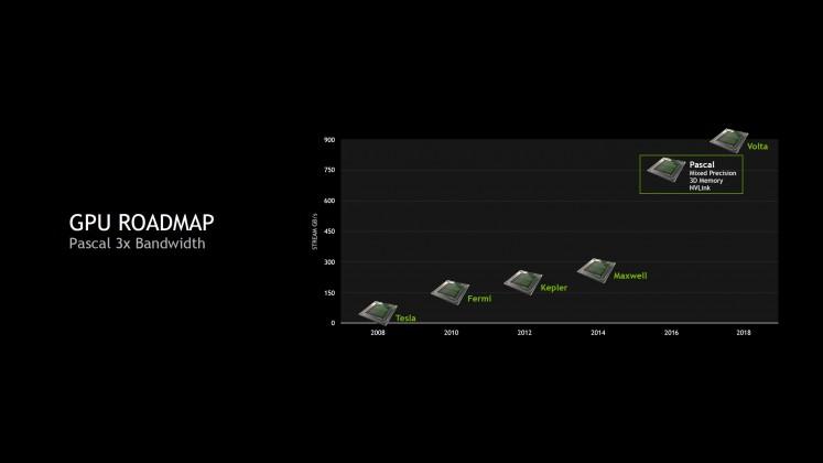 NVIDIA-Pascal-GPU_Bandwidth