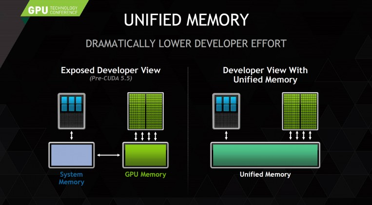 Unified memory Nvlink