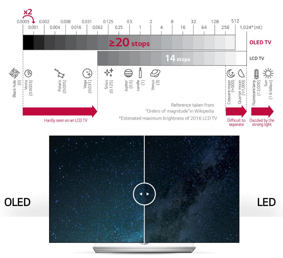 OLED_vs_LCD_HDR_steps HDR och OLED