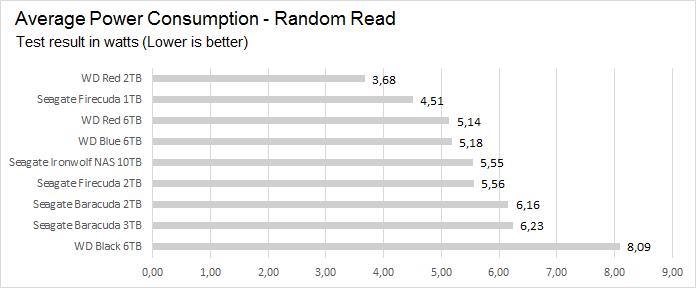 power_random_read
