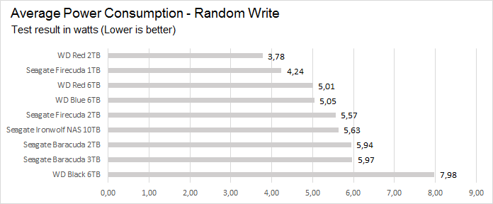 power_random_write