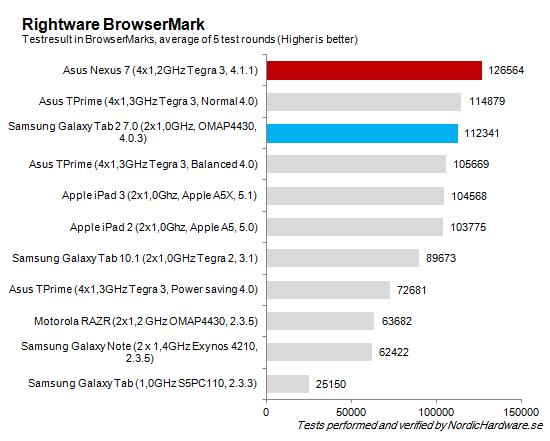 Rightware_Browsermark