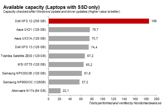 SSD_Available_Capacity