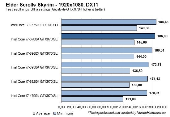 Skyrim_GTX970_1920_SLI