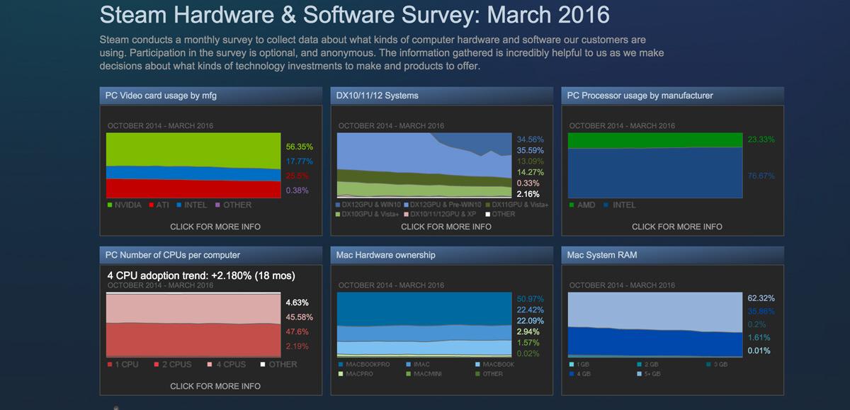SteamHardwareSurvey Nvidia Intel
