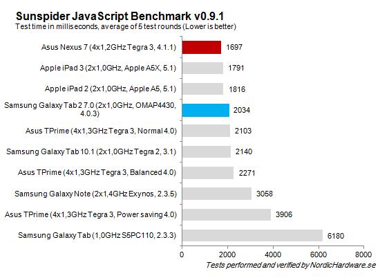 SunSpider_JavaScript