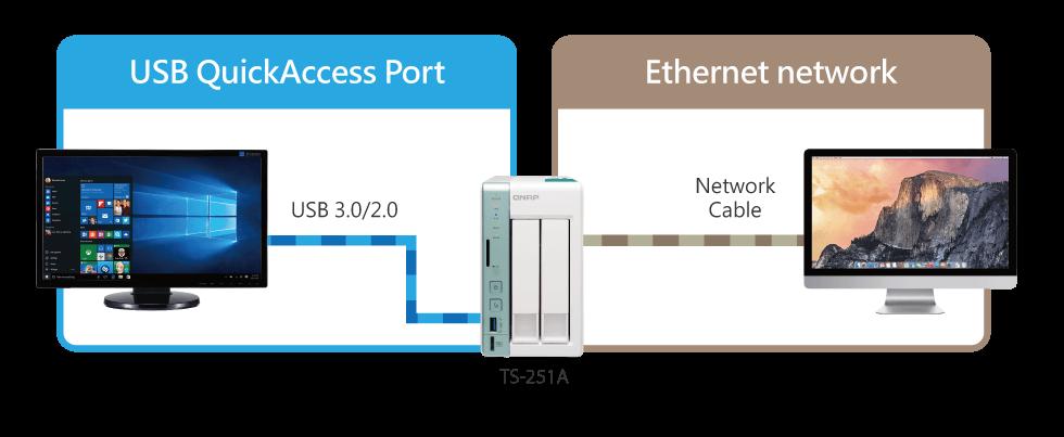 USB och Ethernet Qnap NAS